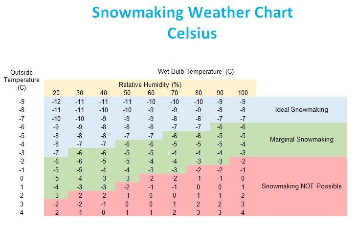 Snowmaking Weather Chart Celsius
